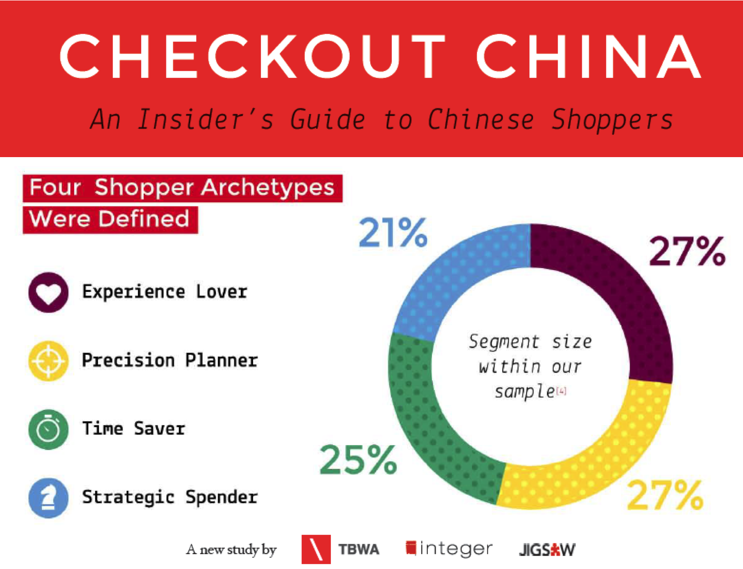 New Study: Checkout China–Uncovering Complexities of Shoppers in China